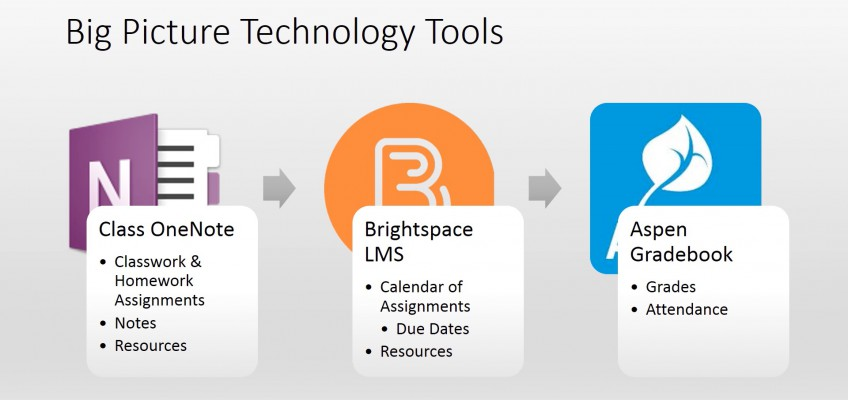 Big Picture Technology Tools