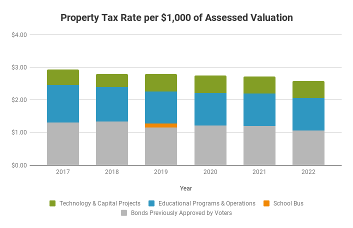 Graph showing decreasing property tax rate